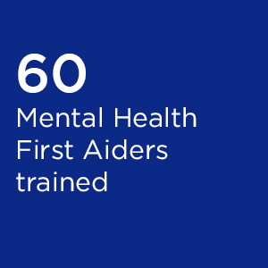 60 Mental Health First Aiders trained